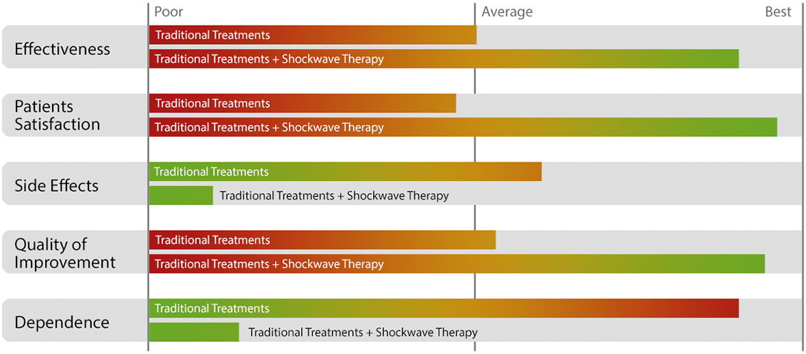 Traditional Treatments vs Shockwave Therapy